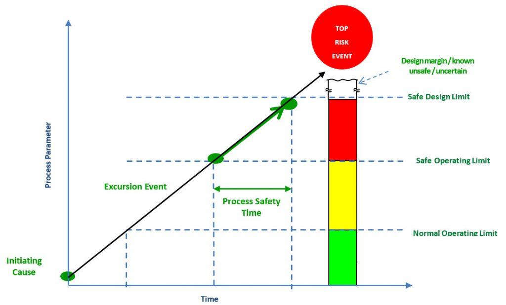 Process Safety Time (PST)