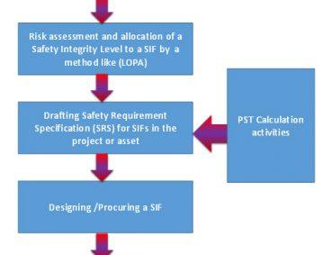 Process safery time calculation