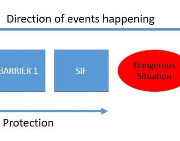 Process safety time layers of protectiokn SIF